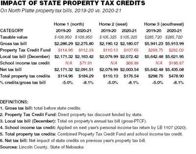Nebraska residents will get 6% break on 2020-21 school property tax bills