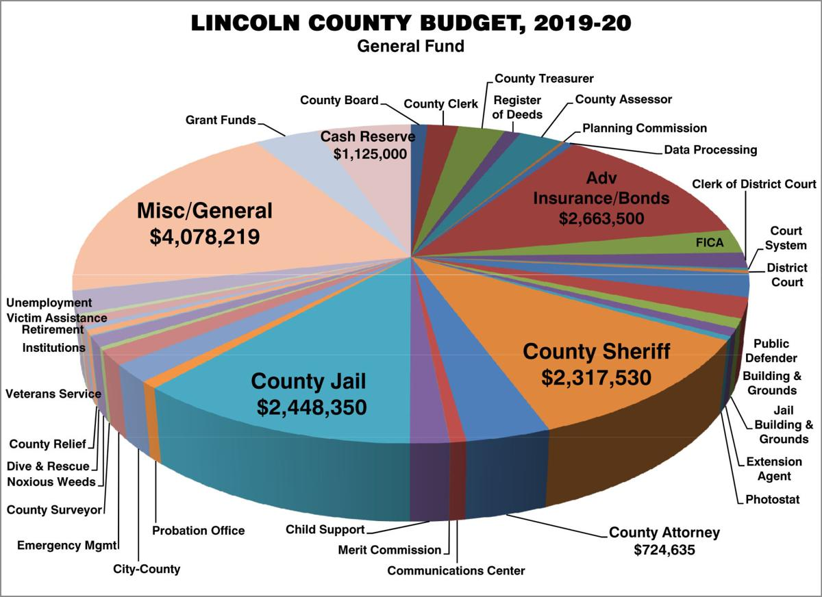 Roads, jail expansion lead to increase in county budget