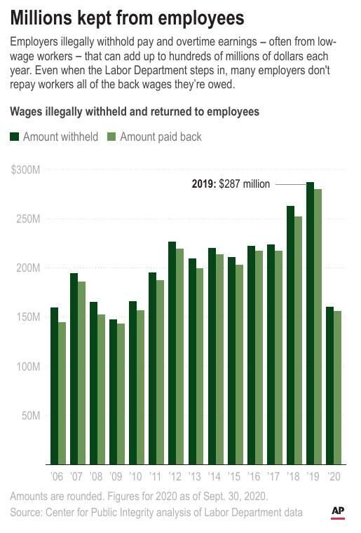 Millions kept from employees
