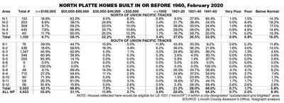 Aging housing stock: With more than 57% of North Platte homes built before 1960,  Mike Groene's 'microTIF' bill could aid improvements