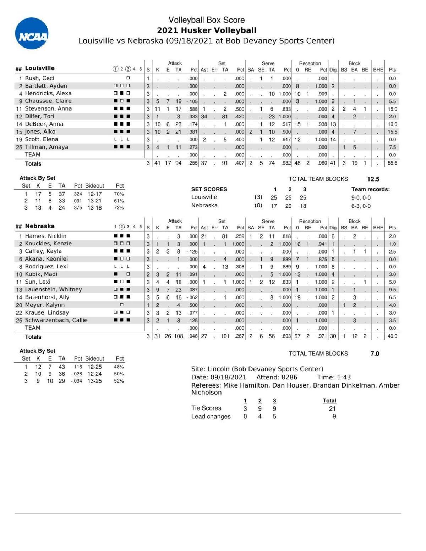 Box: Louisville 3, Nebraska 0