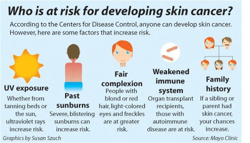 Monitoring skin helps stave off cancer
