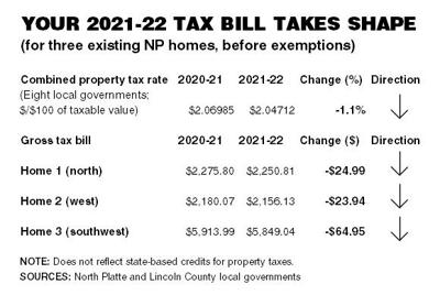 For North Platte property owners, tax cuts for 2021-22 could be double what they were in 2020-21