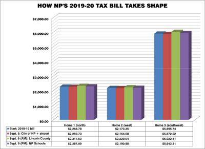 With recent budget vote, projected tax cuts flip to small increases
