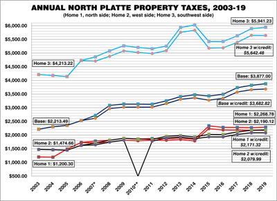 Examining three homes' final property tax bills