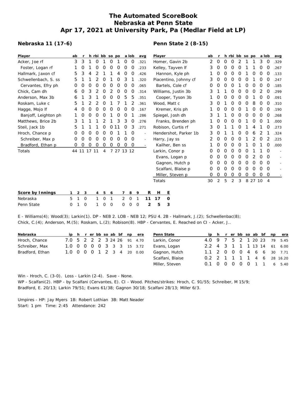 Box: Nebraska 11, Penn State 2