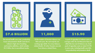 Coalition seeking $2 per pack cigarette tax hike to reduce Indiana smoking rates