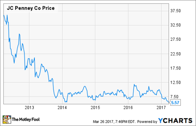 4dbd8319084e1 Were J.C. Penney Investors Crazy in 2013 -- Or Are They Crazy Now ...