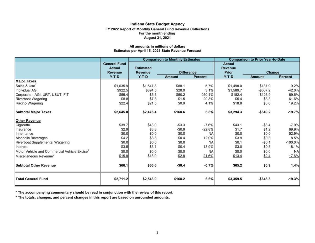 August 2021 state revenue report