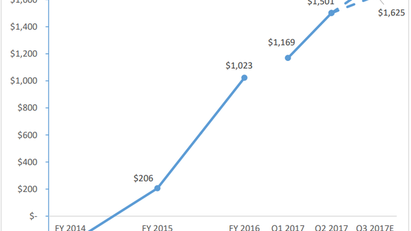 Here's How Carvana Will Reward Shareholders in a Tough