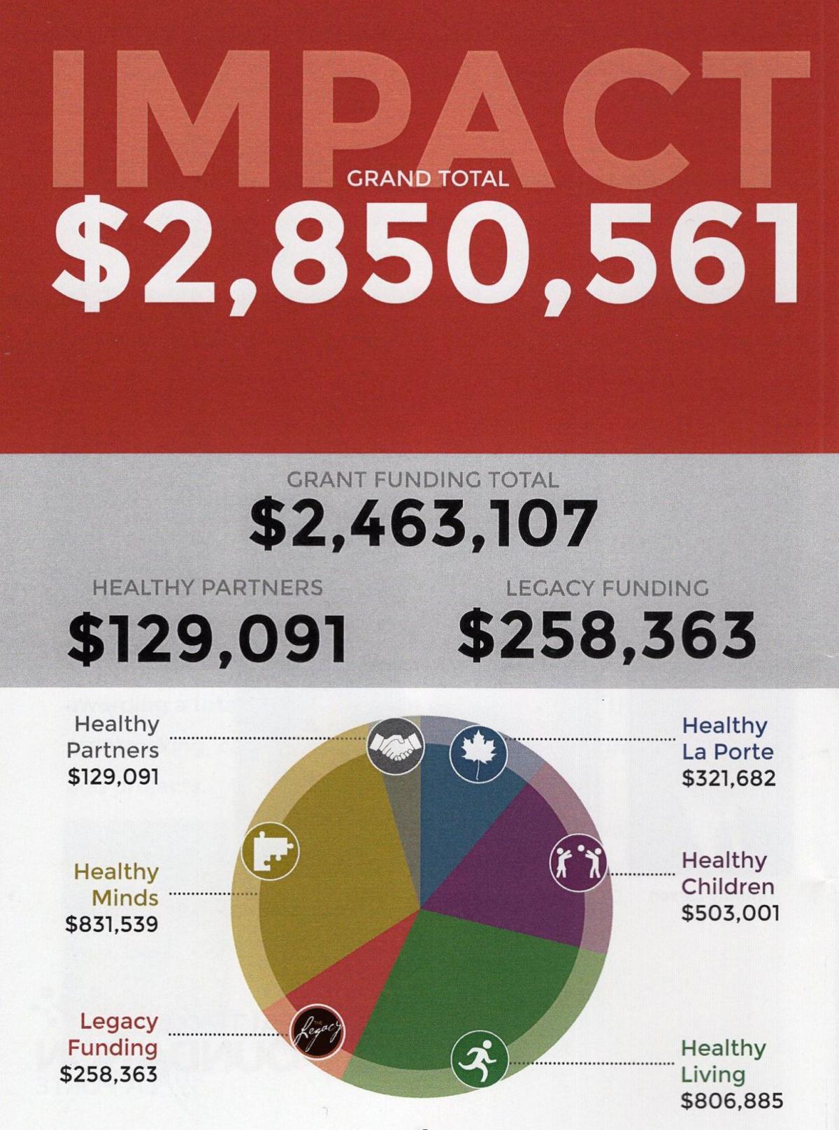 Healthcare foundation of laporte provides 2 8 million in for Laporte community