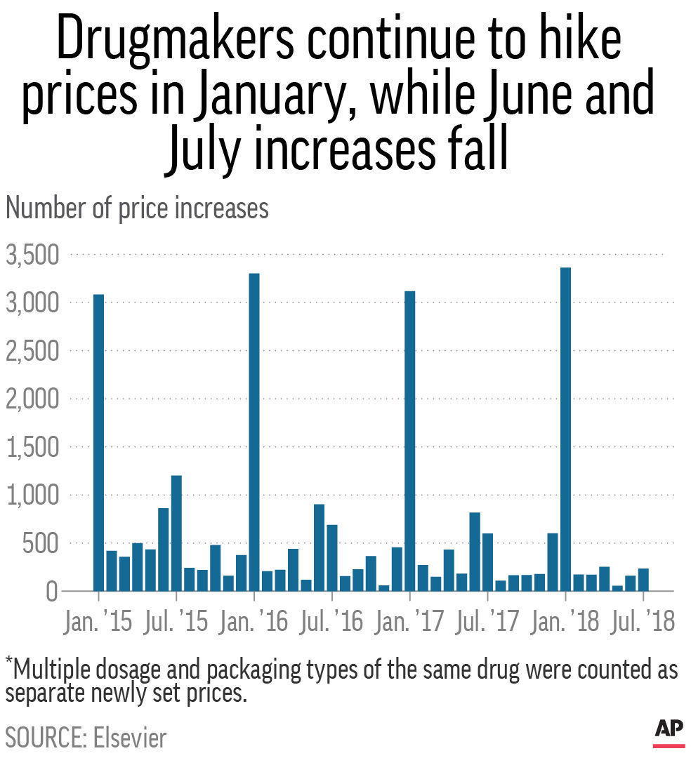 DRUG PRICE INCREASE MONTHLY COUNTS