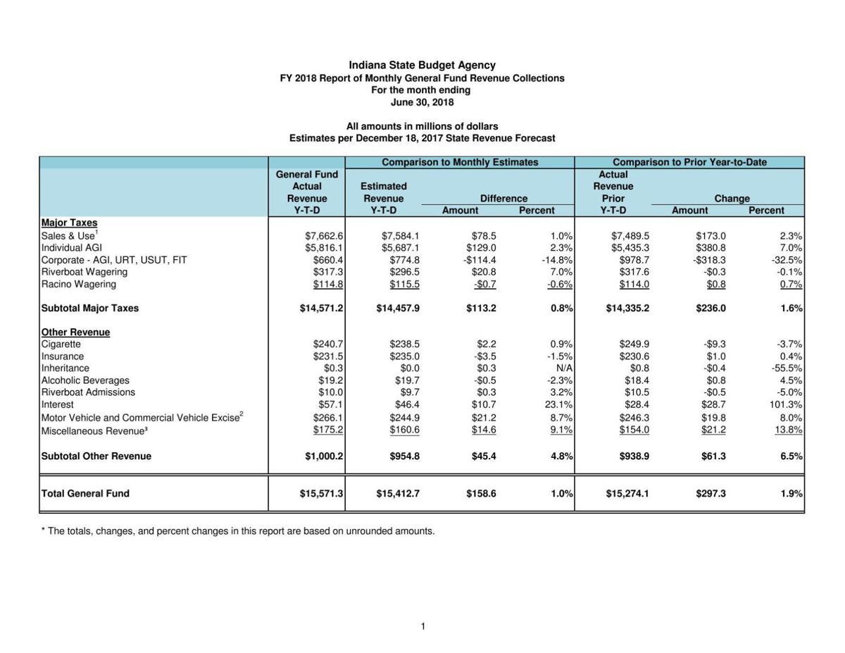 June 2018 Indiana Revenue Report