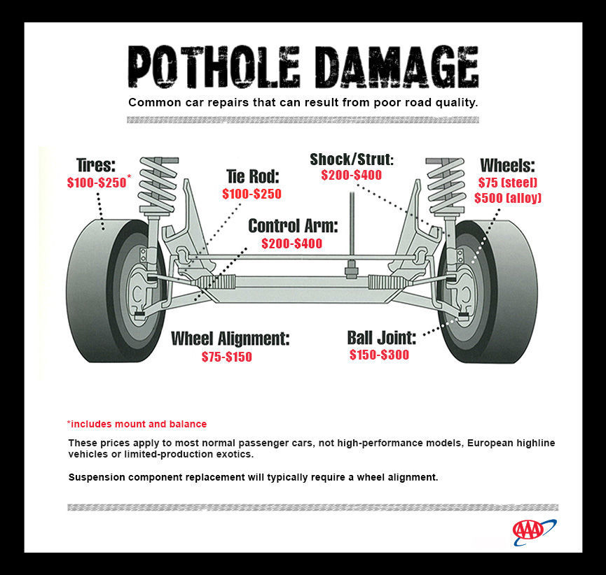 Beware The Pothole Tips To Avoid Damage Cars Nwitimes Com