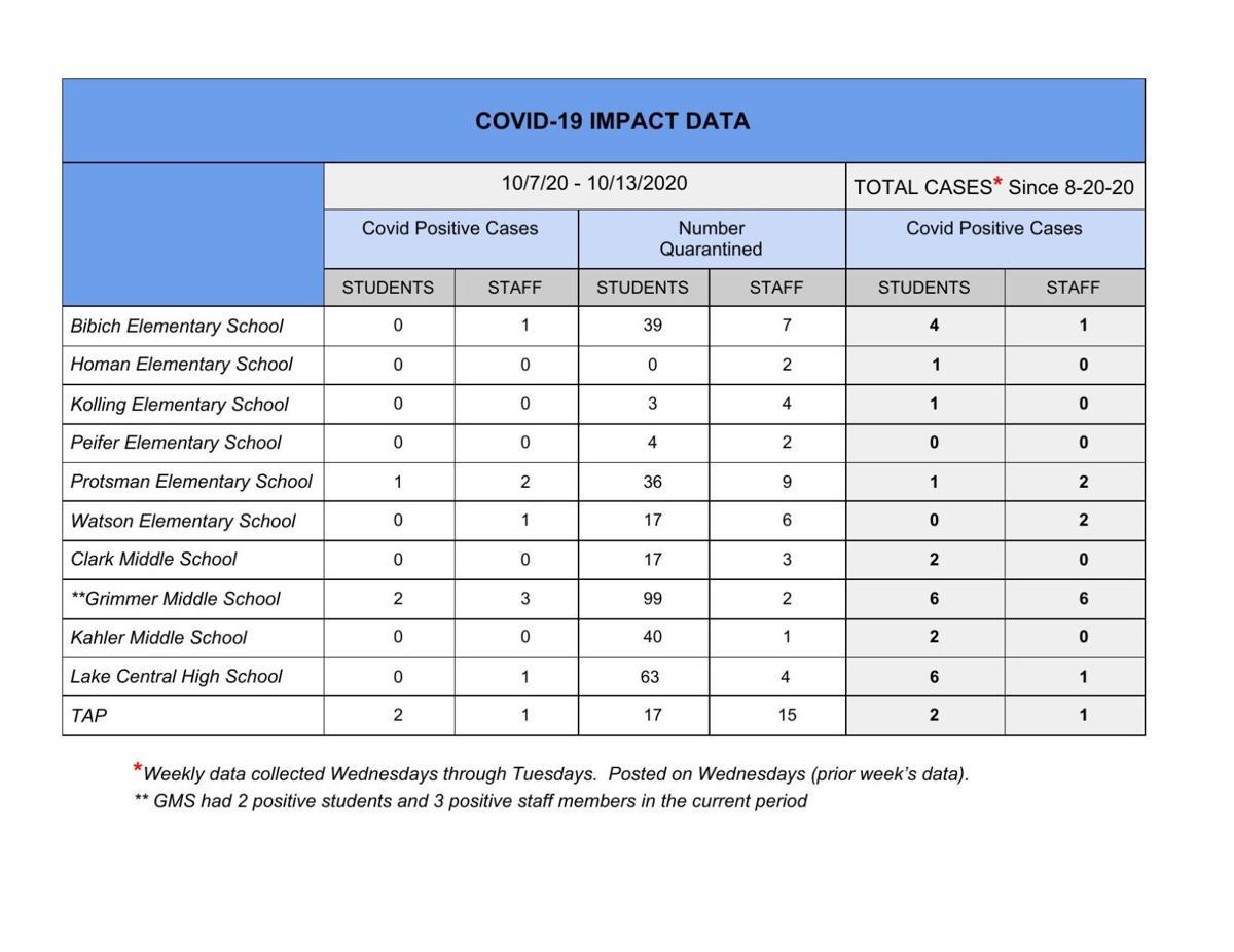 Lake Central COVID-19 Impact Data