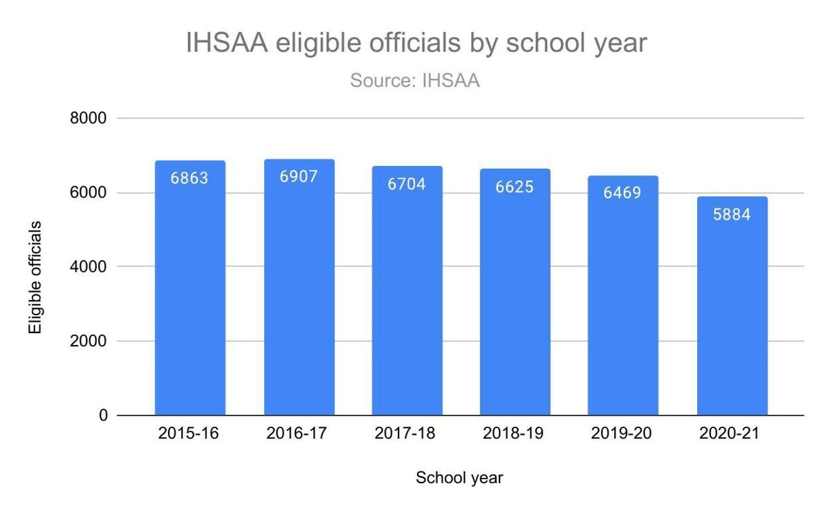 IHSAA eligible officials by school year