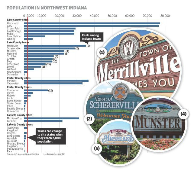 Region is home to many of Indiana's most populous towns — but should they be cities?