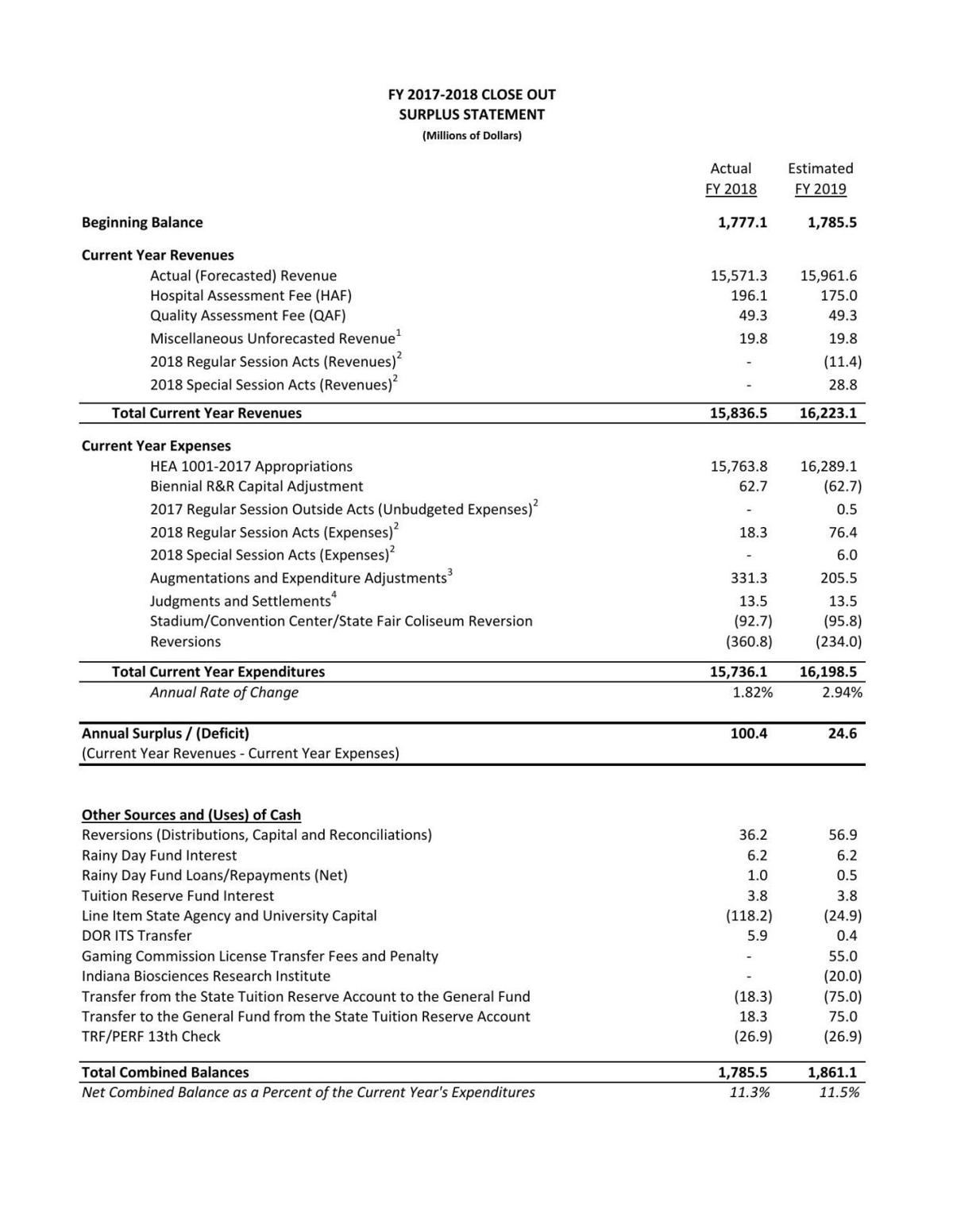 Indiana FY2018 Surplus Statement