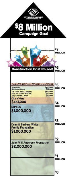 BILL MASTERSON JR.: Tolleston project eclipses $5 million mark with help from banks