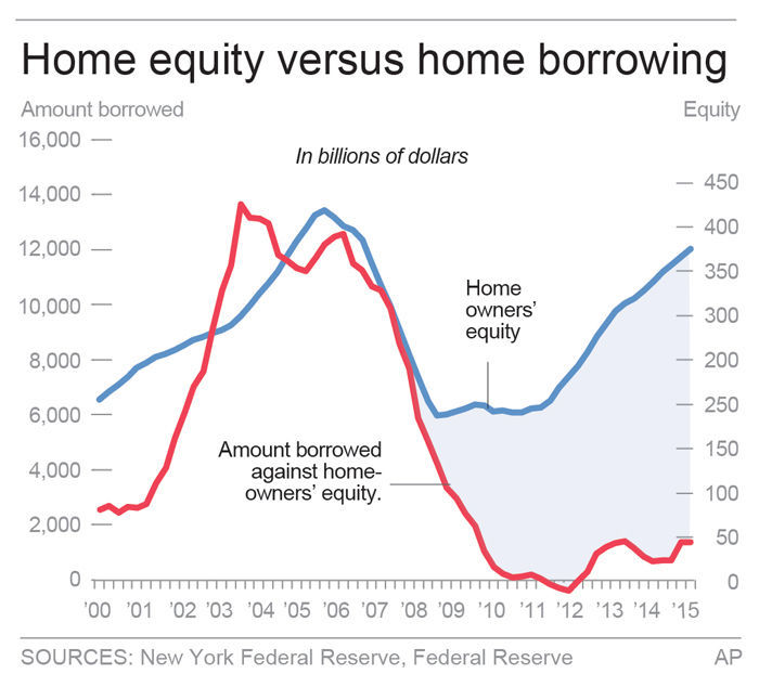 NOT TAPPING HOME EQUITY
