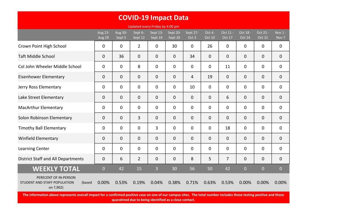 Crown Point COVID-19 Impact Data