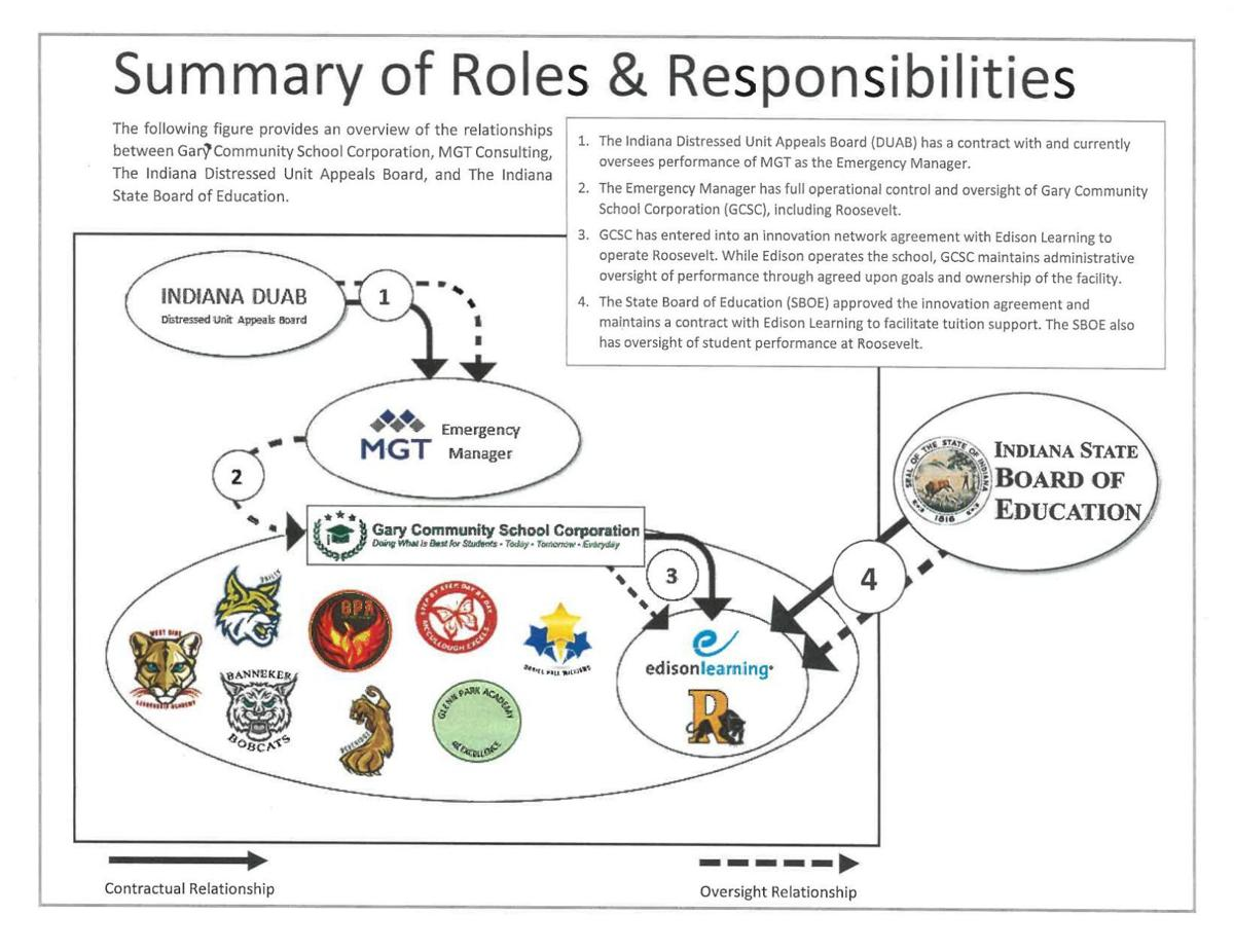 State Board of Education document detailing Gary Roosevelt Roles & Responsibilities