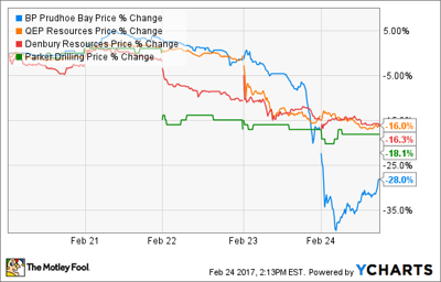 Oil and Gas Stock Roundup: Look Out Below! | Markets-and