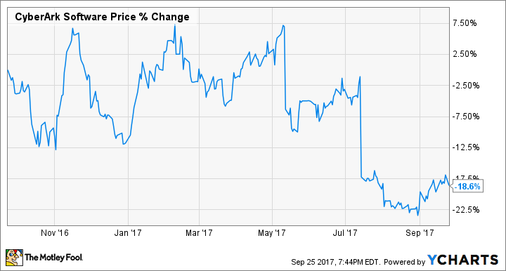 4 Things CyberArk Management Wants You to Know | Markets-and