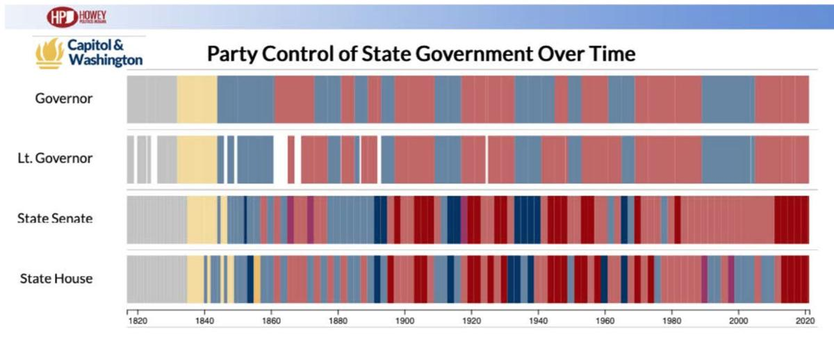 Party control chart