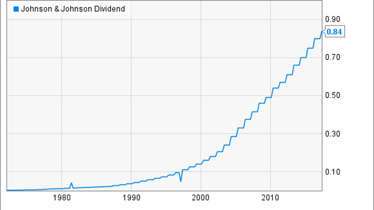 The Definitive Guide to Johnson & Johnson Stock Dividends