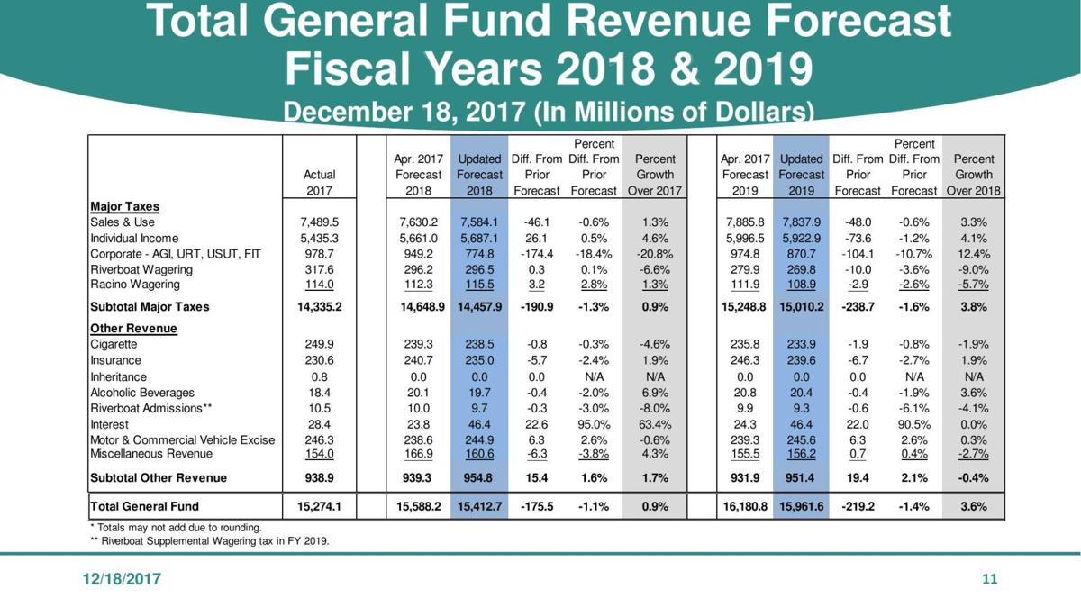 Revised FY2018-19 Indiana revenue forecast
