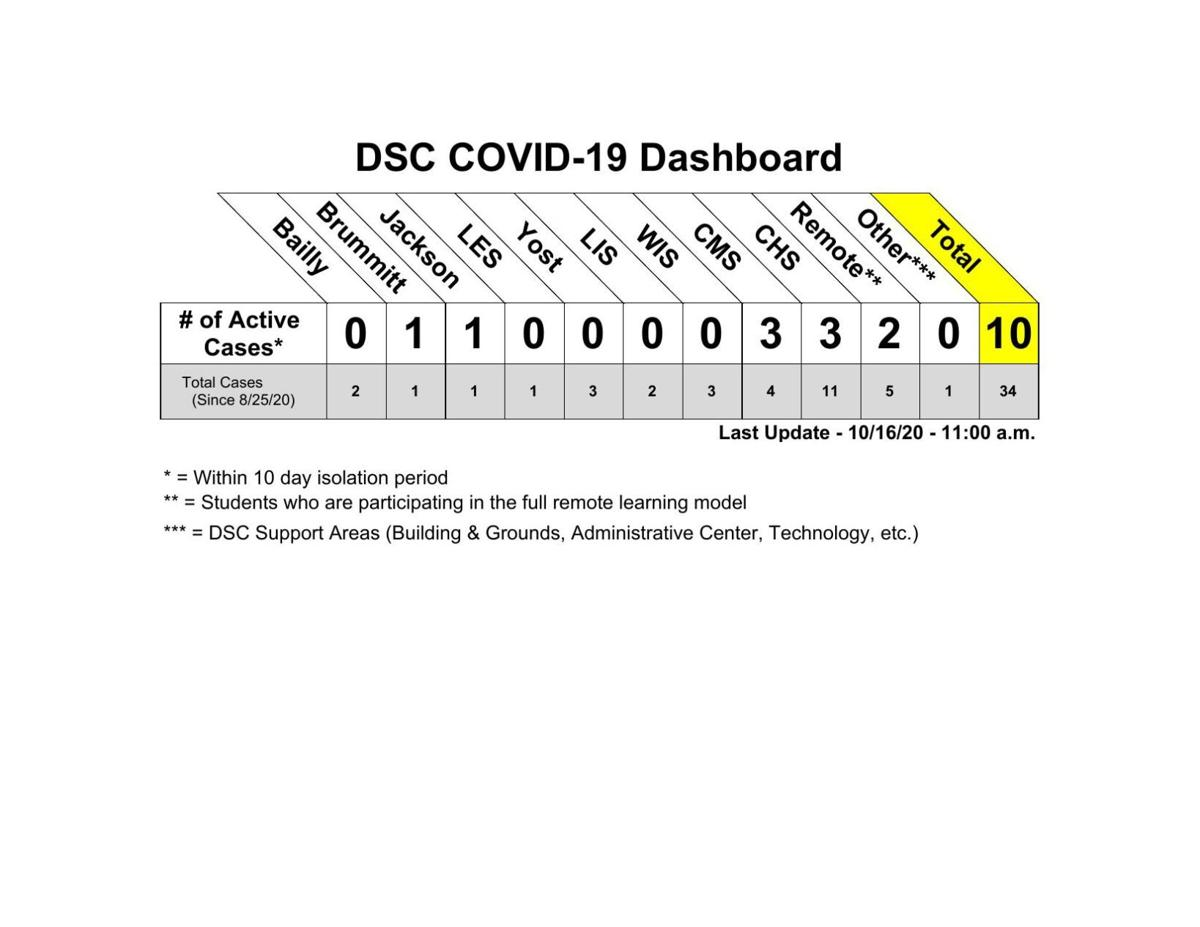 DCS COVID-19 Dashboard