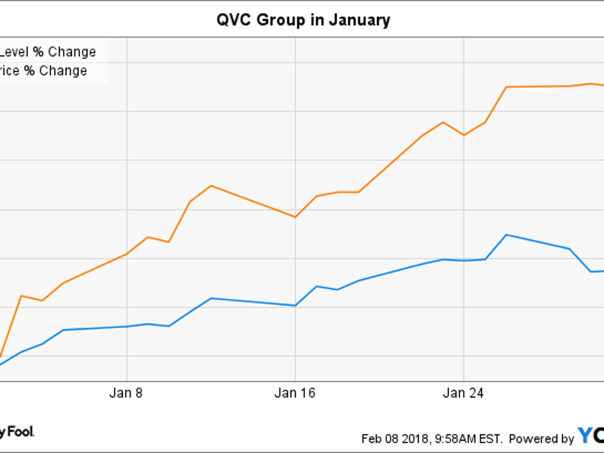 why qvc group stock gained 15% in january | markets-and-stocks |  nwitimes.com  nwi times