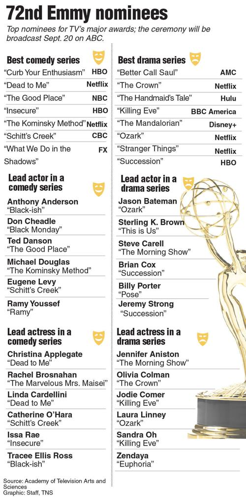 Five Key Takeaways From The 2020 Emmy Nominations Lifestyle Oleantimesherald Com