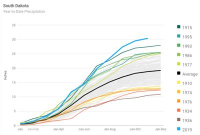 Chart of year-to-date precipitation