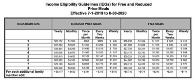 Income eligibility guidelines