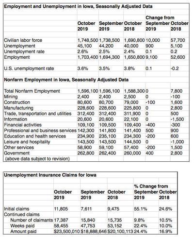 Iowa unemployment rates