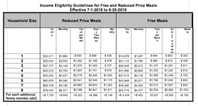 YMCA food eligibility guidelines