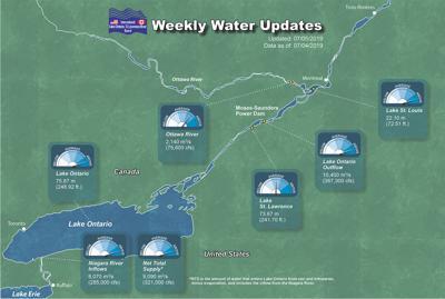 Weekly Lake Ontario update