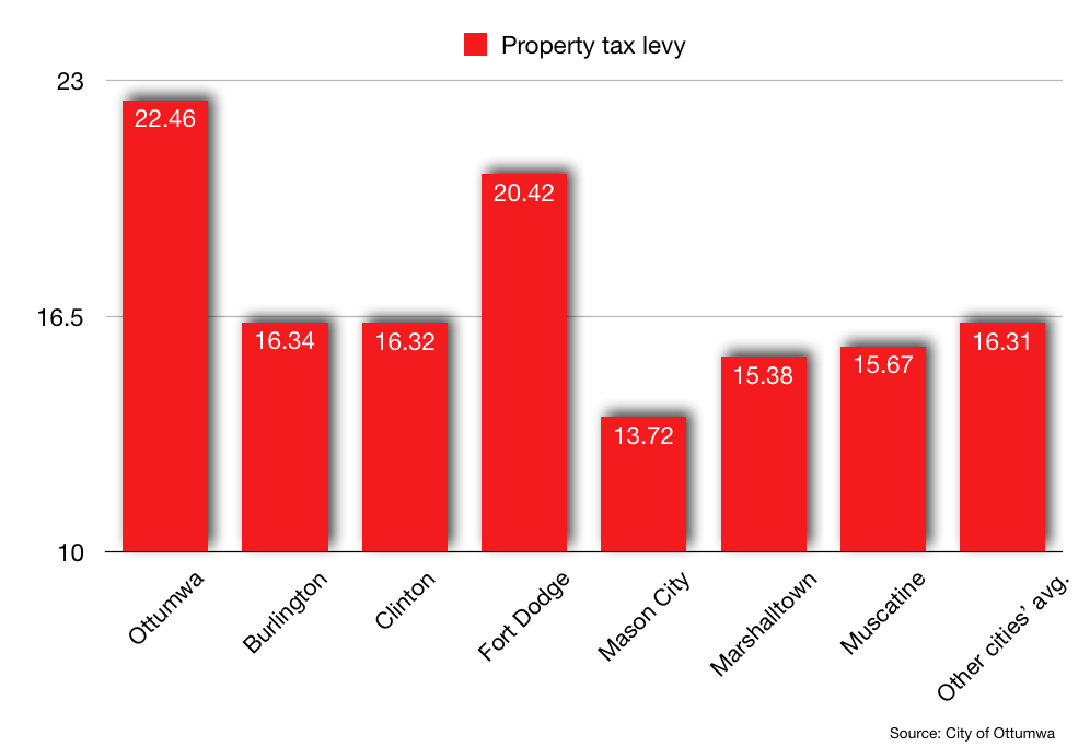Property tax comparison