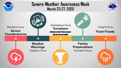 Severe weather week