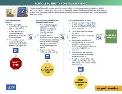 Schools decision tree