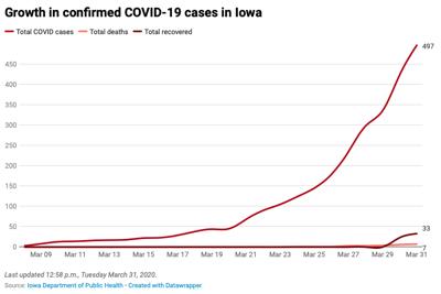 Iowa COVID-19 cases