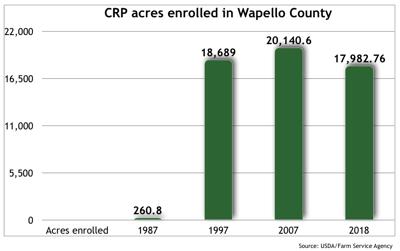 Wapello County CRP