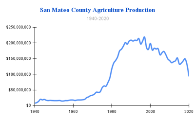 San Mateo Agriculture Production 1940 -2020