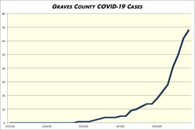 Graves COVID-19 case count more than triples in last week