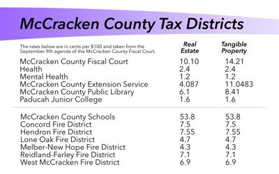 McCracken County Tax Districts
