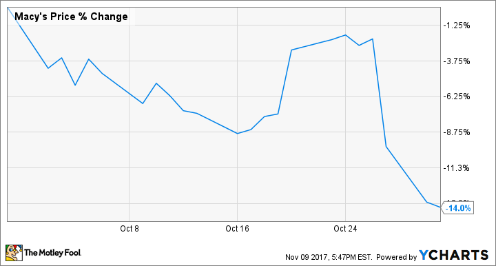 Why Macy's Inc. Stock Lost 14% Last Month