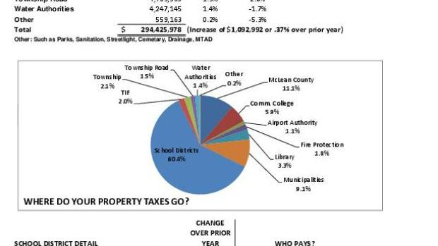 Mclean County Property Tax Payments
