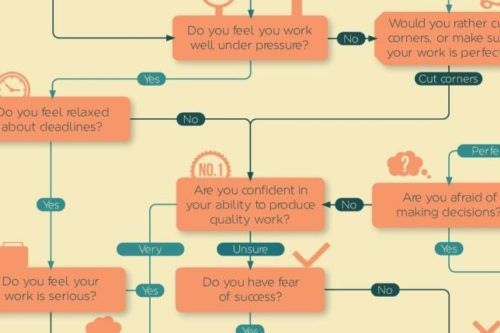 This Flowchart Will Tell You What Type Of Procrastinator You Are